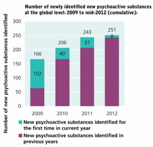 Number of newly identified new psychoactive substances  at the global level: 2009 to mid-2012 (cumulative)